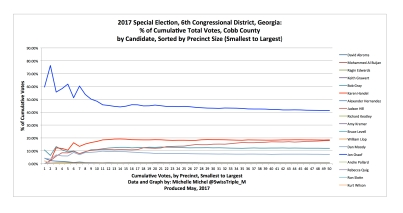 Cobb County Data Precinct Level CVA Cumulative Vote Analysis 2017 6th Congressional Election