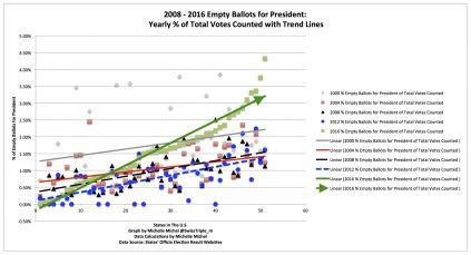 cropped-2008-2016-empty-ballots-of-total-counted-graphs-with-trendlines.jpg