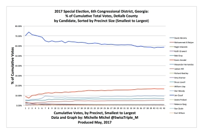 DeKalb County Data Precinct Level Cumulative Vote Analysis 2017 6th Congressional Election
