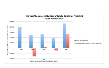 Empty Ballots Annual Changes Number of Empty Ballots for Presidents