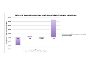 Empty Ballots Annual % Increase:Decrease Y.O.Y.